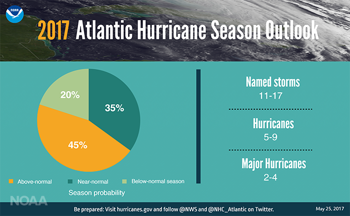 2017 Atlantic Hurricane Season Outlook